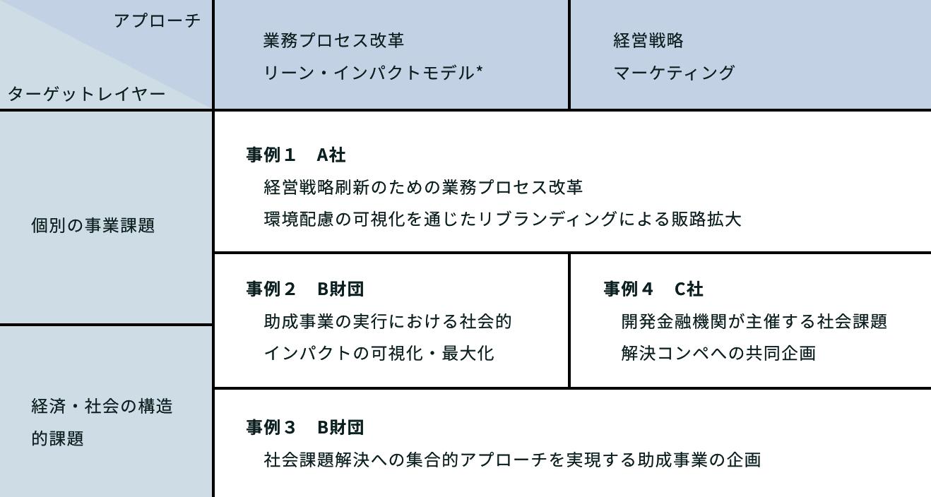 サービス領域図